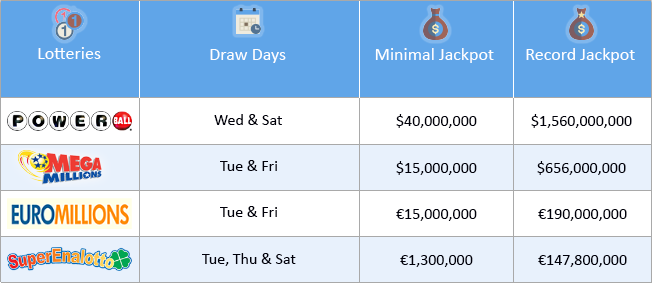 top lottery jackpots